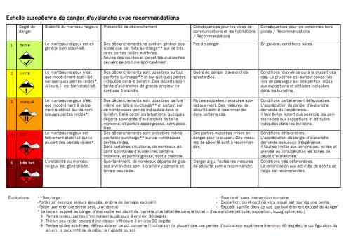 Echelle européenne de danger d'avalanche avec recommandations