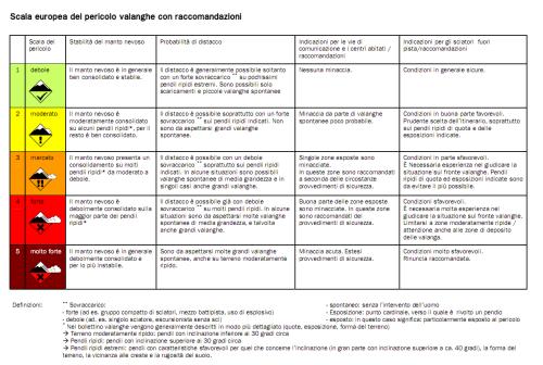 Scala europea del pericolo valanghe con raccomandazioni