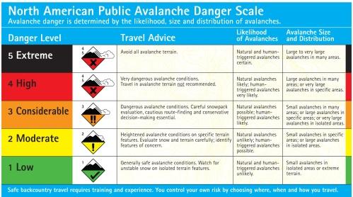 North American Public Avalanche Danger Scale